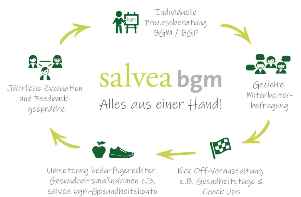 Die Grafik visualisiert die 5 Schritte der salvea bgm bei der vollständigen Begleitung eines Betriebs beim betrieblichen Gesundheitsmanagement